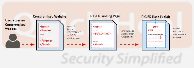 Fig 1. RIG Exploit Kit infection cycle